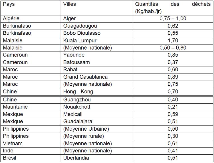Quantités des déchets produits par habitant dans les villes des quelques pays en développement