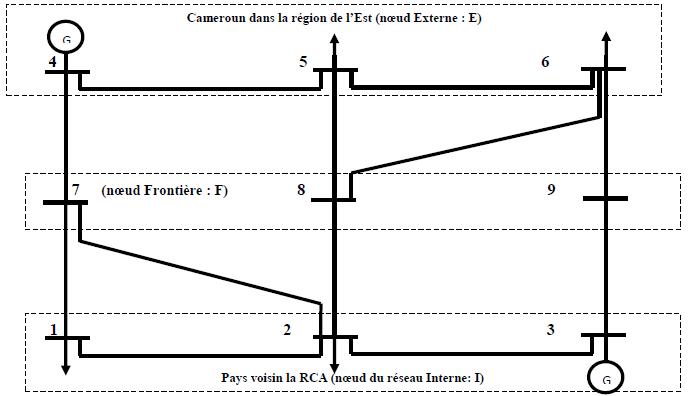 Réseau électrique simple divisé en trois sous-systèmes (externe, interne, frontière) [38]