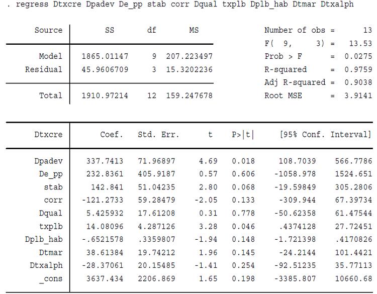 Résultat de l'estimation des paramètres du modèle par les MCO