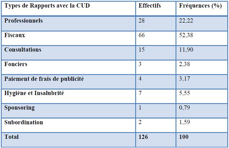 Relations entre la CUD et les entreprises de Douala