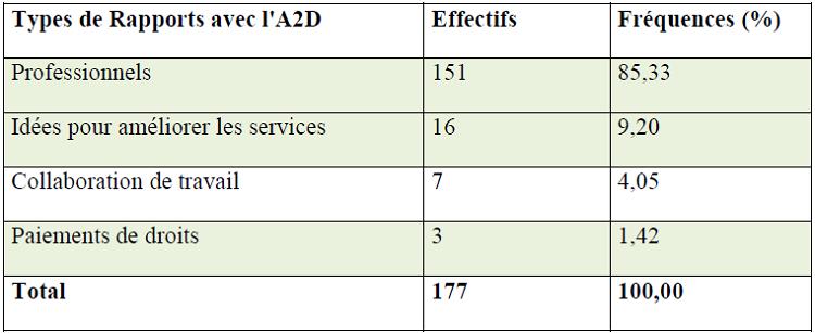 Relations fonctionnelles entre l'A2D et les entreprises à Douala