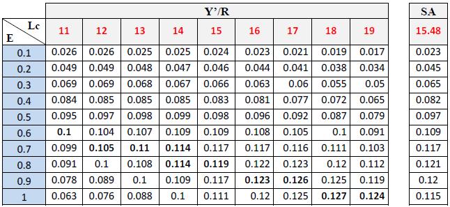 Rendement relatif par recrue en fonction de E et pour différentes valeurs de Lc pour D.cuneata
