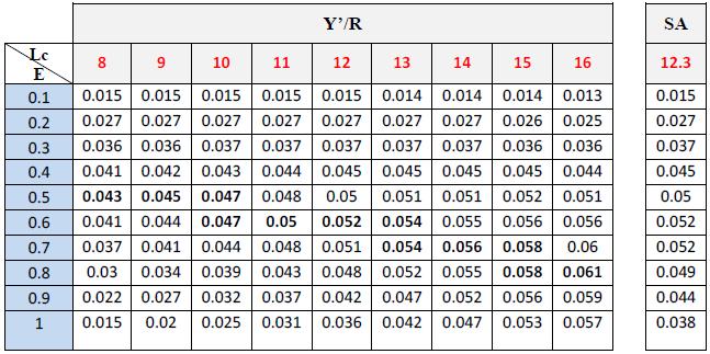 Rendement relatif par recrue en fonction de E et pour différentes valeurs de Lc pour de C.linguatula