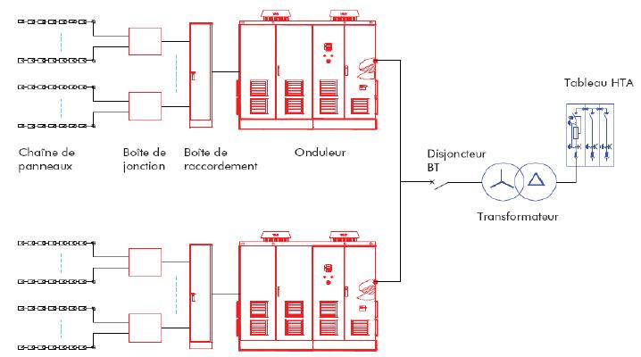 Schéma électrique d'une centrale PV avec poste integré [41]