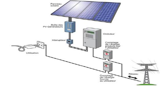 Schéma de principe d'une installation raccordée au réseau proposé par la société Apesud