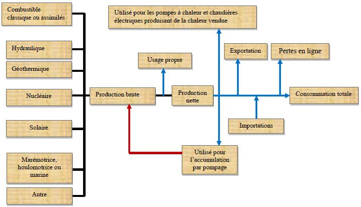 Schéma simplifié du flux d'électricité