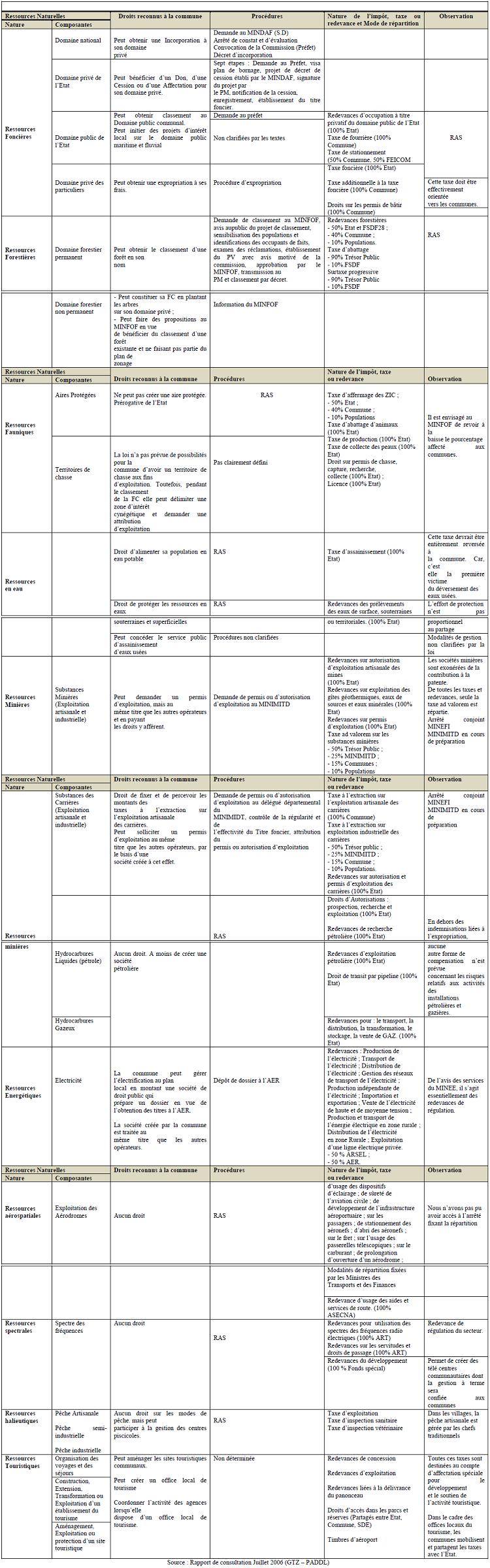 Synthèse du cadre juridique des marges de manoeuvre des communes dans la gestion de leurs ressources naturelles