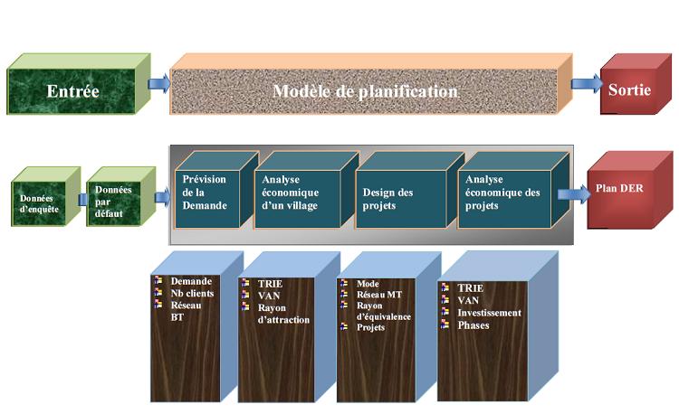 Système de planification pour une électrification rurale