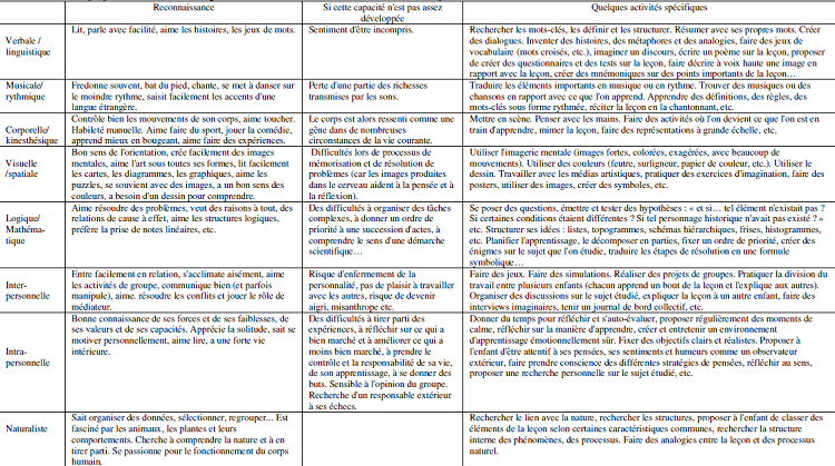 Tableau présentant les moyens de reconnaissance des intelligences pour les élèves, les risques liés si elle est négligée et les activités spécifiques à proposer