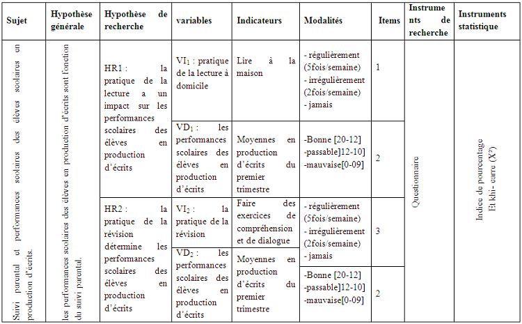 II-5-DEFINITION DES VARIABLES