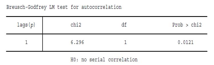 Test d'auto corrélation des erreurs (Breusch-Godfrey)