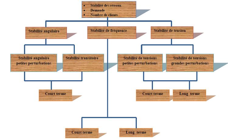 classement de différentes formes de stabilité de systèmes production-transport[38]