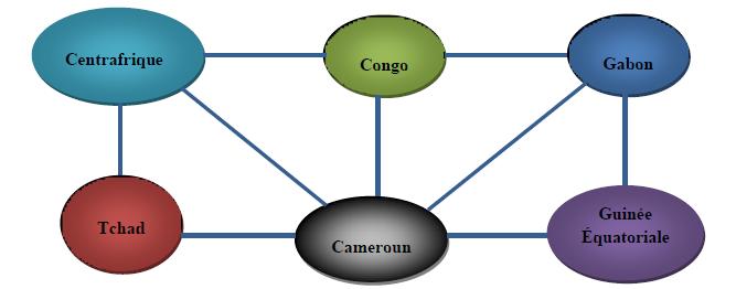 configuration du réseau électrique interconnecté de la CEMAC