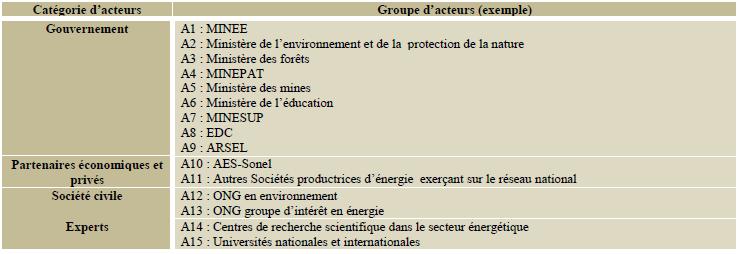 les acteurs dans le choix de sources d'énergie électrique