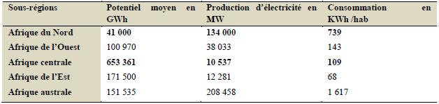 marché de l'énergie électrique en zone CEMAC