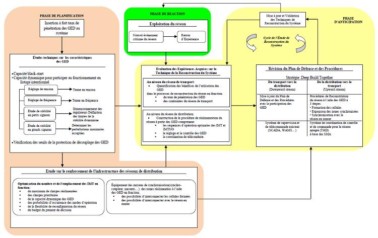 modèle de reconstruction d'un réseau électrique [47]