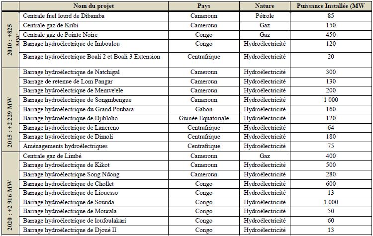 projets de construction des centrales électrique en zone CEMAC