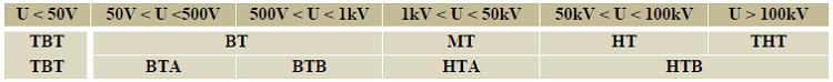 répartition de différents niveaux de tension sur un réseau électrique norme UTE C 18 18-510