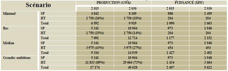 résultats RIS, RIN, RIE consommation d'énergie GWh et production d'énergie (MW) [25]