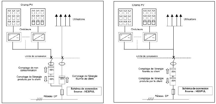 raccordement au réseau MT des systémes de production PV
