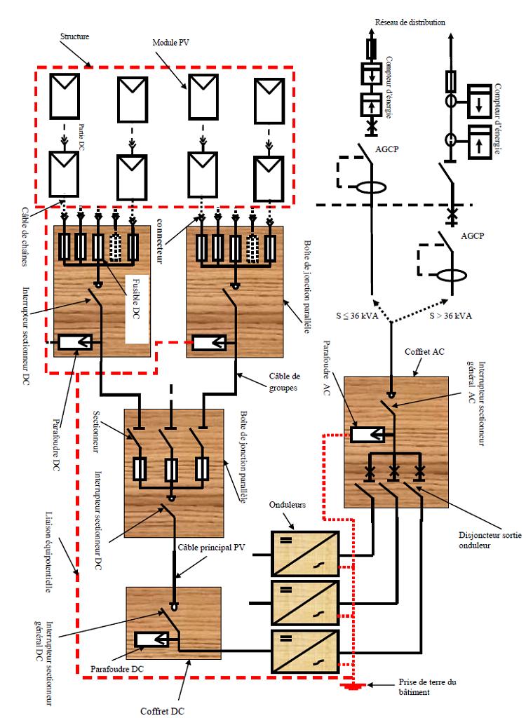 schéma électrique de principe d'une installation PV raccordée au réseau [40]