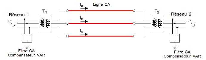 schéma de réseau à courant alternatif