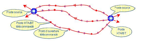 structure en coupure d'artére [43]