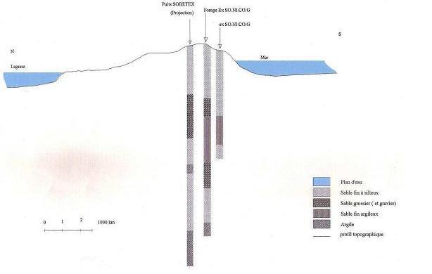 Coupe géologique schématique de Cotonou (SERHAU-SA, 2004)