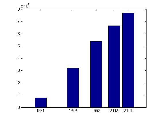 Evolution de la population dans la ville de Cotonou de 1961 à 2010 (sources INSAE)
