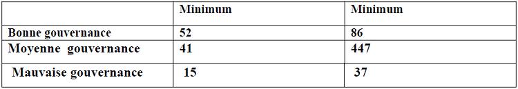 Statistiques descriptives de l'IQG