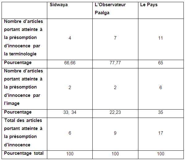 Tableau récapitulatif de la répartition des articles portant atteinte à la présomption d'innocence dans la presse quotidienne burkinabè