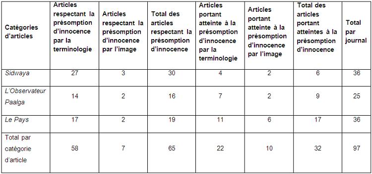 Tableau récapitulatif des articles respectant et portant atteinte à la présomption d'innocence dans la presse quotidienne burkinabè