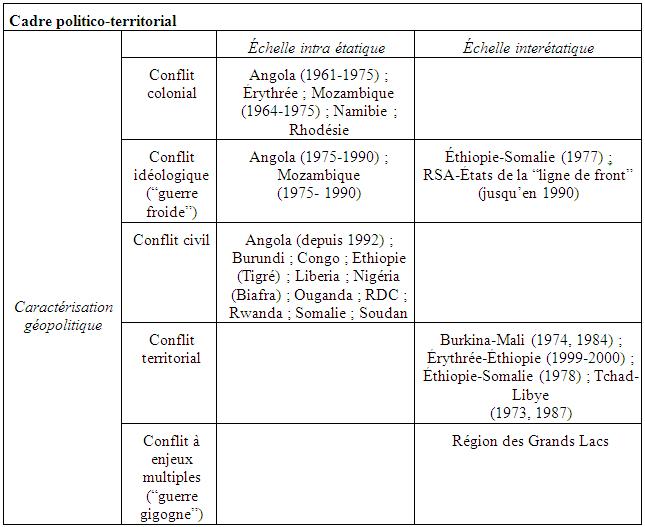 Typologie des conflits armés en Afrique