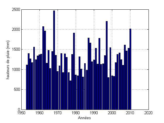 Variabilité Interannuelle de la pluviométrie de Cotonou de 1953 à 2010 (source ASECNA, données Cotonou aéroport)