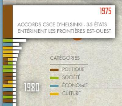 Adieu Camarades !, les couleurs pour différencier les thématiques