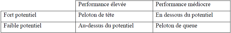 Comparaison de la performance des pays en termes d'IDE avec leur potentiel d'attractivité