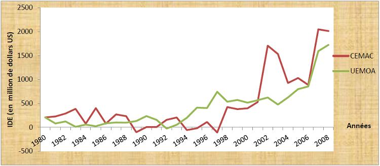 Comparaison des flux entrants d'IDE de l'UEMOA et de la CEMAC