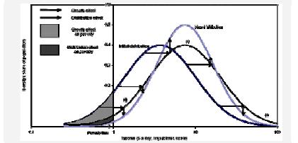 Décomposition du changement de la distribution en effet de croissance et effet de distribution