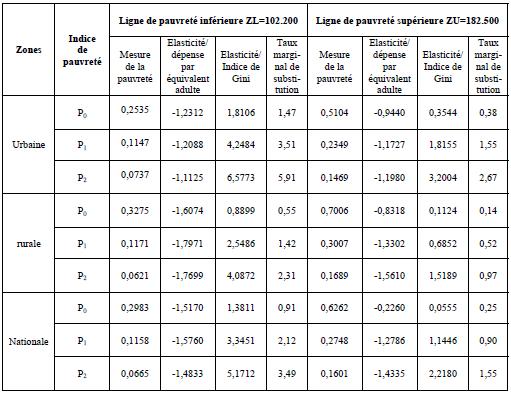 Elasticités des indices décomposables de pauvreté par rapport à l'indicateur de niveau de vie en 2002