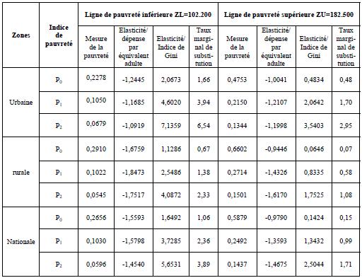 Elasticités des indices décomposables de pauvreté par rapport à l'indicateur de niveau de vie