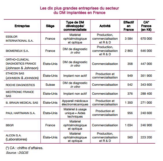 Entreprises de DM implantées en France