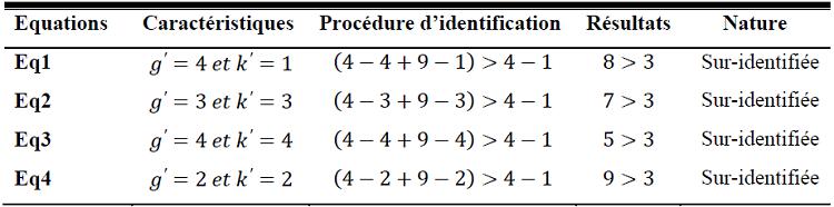 Etude des conditions d'identification du modèle