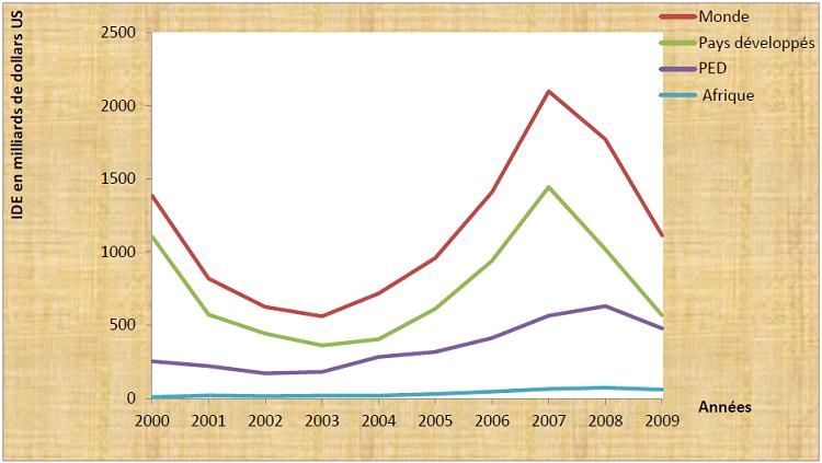 Evolution comparée des IDE mondiaux, des pays développés, des PED et de l'Afrique