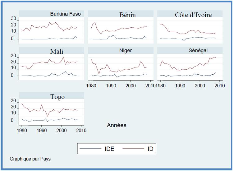 Evolution comparée des investissements domestiques et des entrées d'IDE