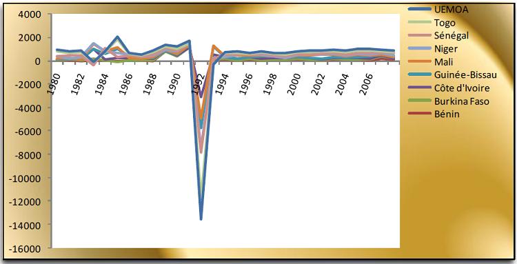 Evolution de l'Indice de Performance en termes d'Investissements entrants des pays de l'UEMOA