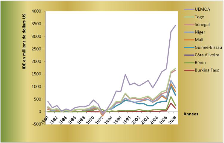 Evolution des flux nets d'IDE dans les pays de l'UEMOA (en dollars US courants)