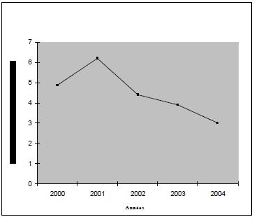 Evolution du taux de croissance du PIB à prix constants au Bénin