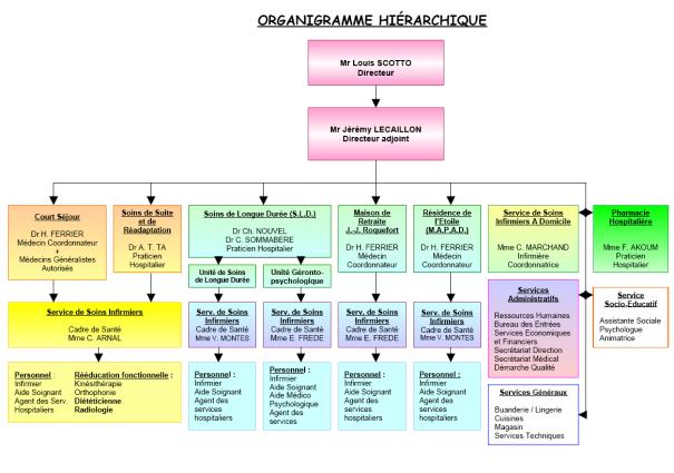 Exemple d'organigramme hiérarchique