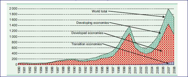 Flux d'IDE entrants mondiaux et par types d'économies, 1980-2008 (milliards de dollars)