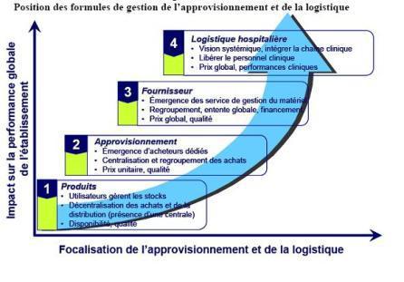 Focalisation de l'approvisionnement et de la logistique